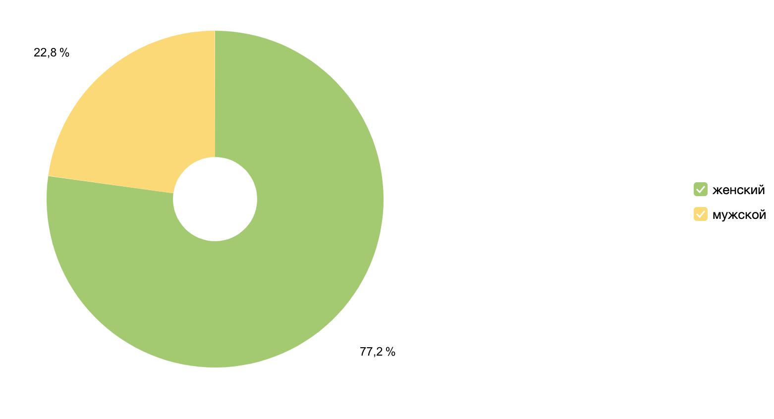 Соотношение полов посетителей сайта